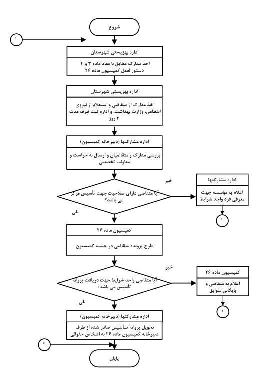 چارت ثبت اولیه در خواست صدور / تمدید فعالیت موسسه غیر دولتی