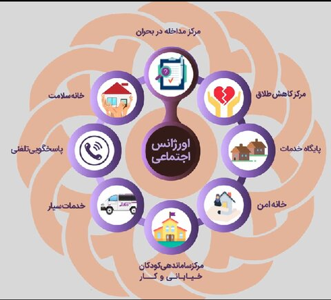 معرفی خدمات اورژانس اجتماعی بهزیستی