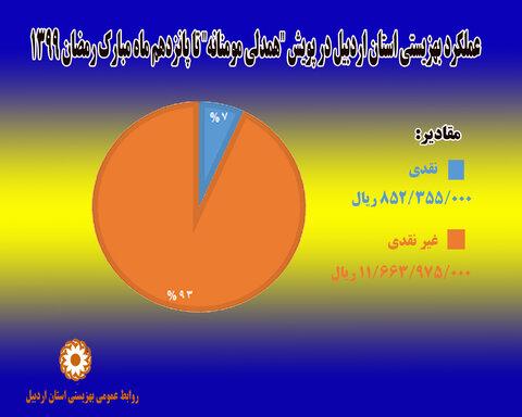اینفوگرافیک ا پویش همدلی مومنانه بهزیستی استان اردبیل
