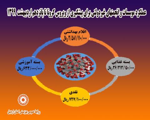 اینفوگرافیک ا پیشگیری از ویروس کرونا در بهزیستی استان اردبیل