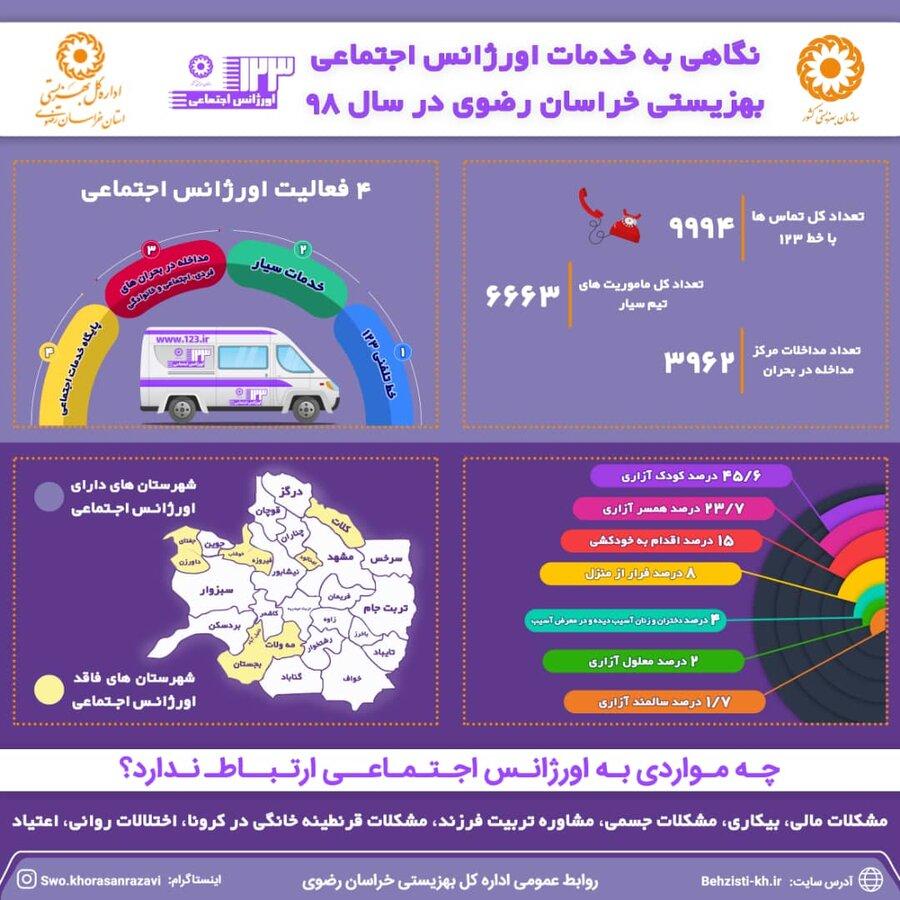 اینفوگرافیک اورژانس مشهد