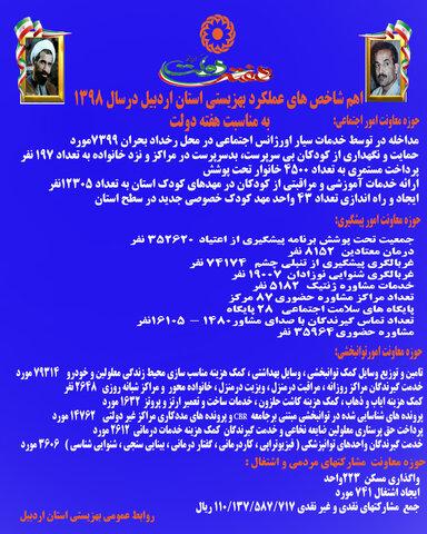 اهم شاخص های عملکرد بهزیستی استان اردبیل به مناسبت هفته دولت