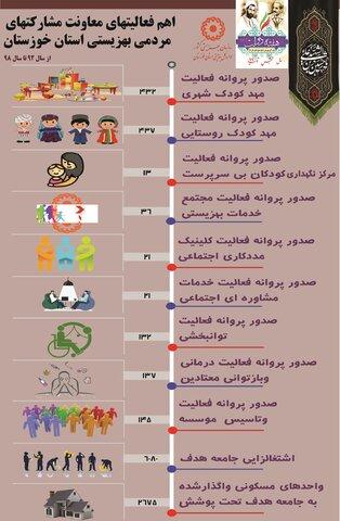 اینفو گرافی اهم فعالیتهای معاونت مشارکتهای مردمی بهزیستی خوزستان در دولت تدبیر و امید