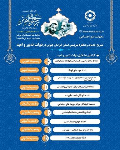 خدمات بهزیستی خراسان جنوبی در دولت تدبیر و امید 2
