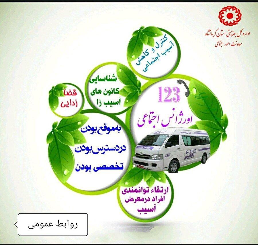 برقراری ۱۳ هزار و ۵۸۵ تماس با اورژانس اجتماعی بهزیستی کرمانشاه(۱۲۳)