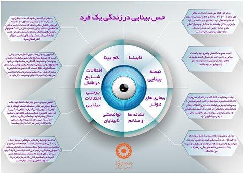 اینفوگرافیک | حس بینایی در زندگی یک فرد
