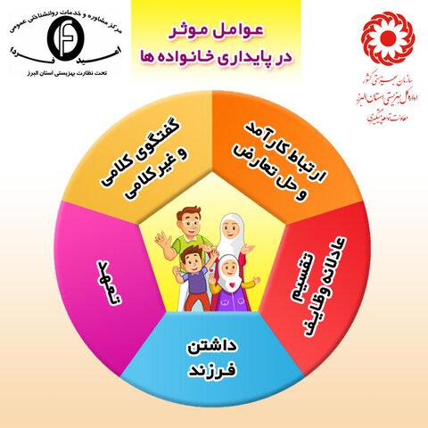 اینفوگرافیک | عوامل مؤثر در پایداری خانواده