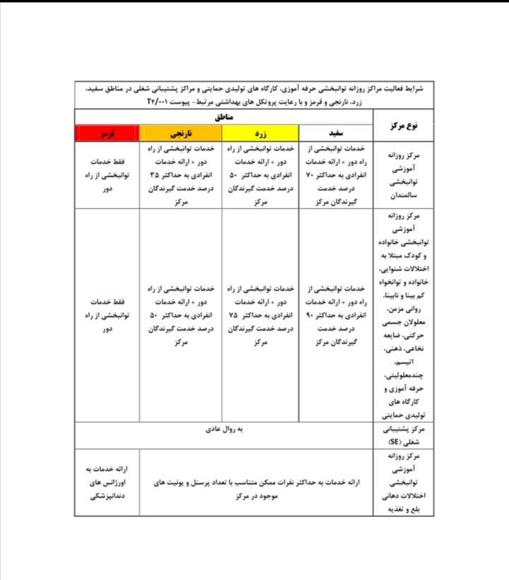 جدول درصد مجاز خدمت گیرندگان مراکز روزانه بهزیستی در شرایط کرونایی