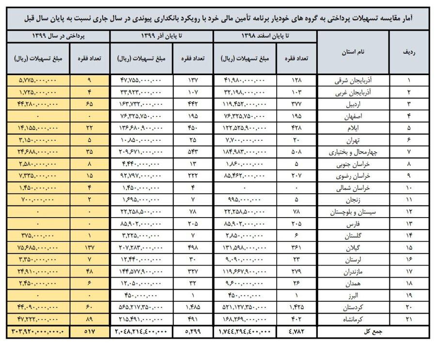 کسب رتبه سوم کشوری بهزیستی استان اردبیل در خصوص پرداخت تسهیلات گروهای خودیار