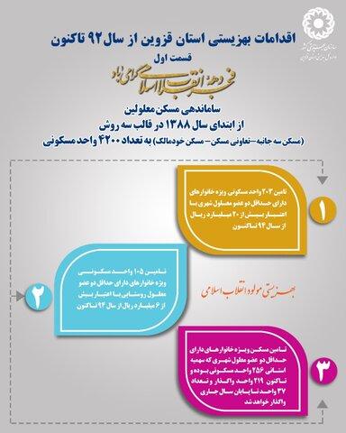 اینفوگرافیک | اقدامات بهزیستی استان قزوین از سال ۹۲ تا کنون