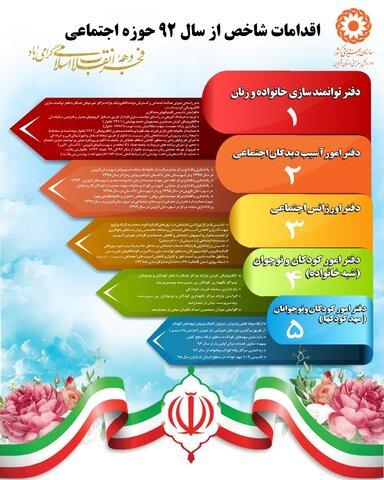 اینفوگرافیک | اقدامات بهزیستی استان قزوین در معاونت اجتماعی