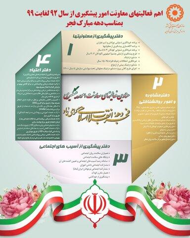 اینفوگرافیک | اقدامات بهزیستی استان قزوین در معاونت امور پیشگیری
