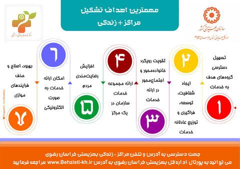 اینفوگرافیک | اهداف تشکیل مراکز مثبت زندگی