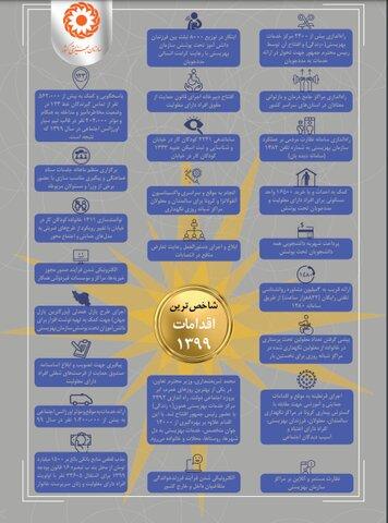 اینفوگرافی| فعالیت های شاخص سازمان بهزیستی در سال ۱۳۹۹