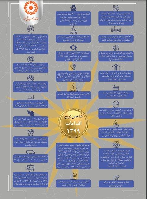 فعالیت های شاخص سازمان بهزیستی در سال ۱۳۹۹