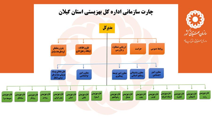 چارت سازمانی اداره کل بهزیستی استان گیلان