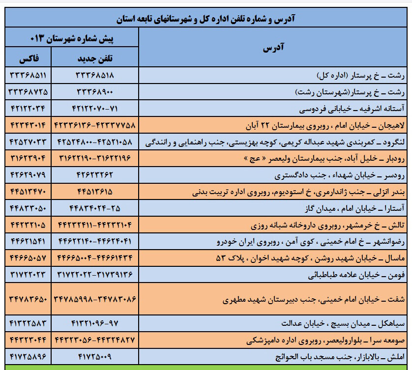 آدرس و شماره تلفن اداره کل و شهرستان های تابعه استان