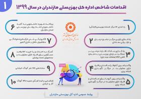 اینفوگرافیک| اقدامات شاخص اداره کل بهزیستی مازندران در سال ۹۹
