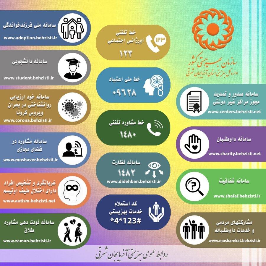 اینفوگرافی/ سامانه ها و کدهای سازمان بهزیستی کشور در یک نگاه