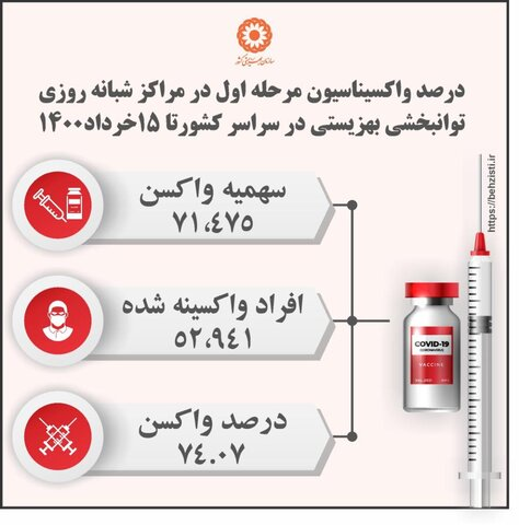 واکسیناسیون ۷۴ درصدی مددجویان مقیم در مراکز شبانه روزی توانبخشی بهزیستی