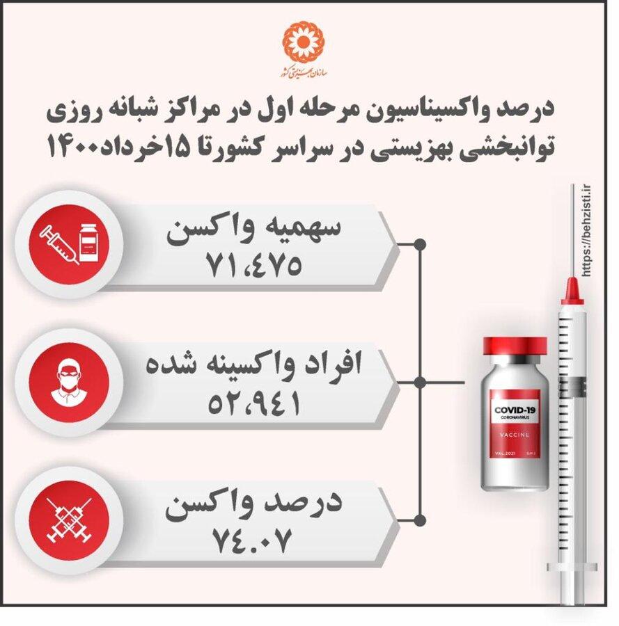 اینفوگرافی واکسن کرونا