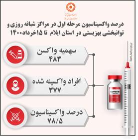 اینفوگرافیک| درصد واکسیناسیون در مراکز بهزیستی