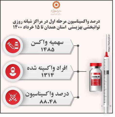 درصد واکسیناسیون مرحله اول در مراکز شبانه روزی توانبخشی بهزیستی استان