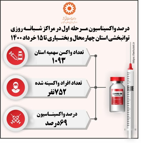 اینفوگرافی| درصد واکسیناسیون مرحله اول مراکز شبانه روزی استان