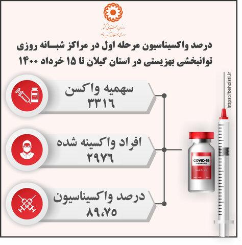 درصد واکسیناسیون مرحله اول در مراکز شبانه روزی توانبخشی بهزیستی در استان گیلان تا ۱۵ خرداد ۱۴۰۰