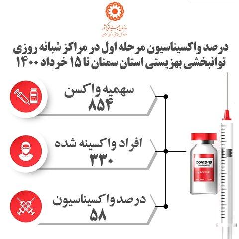 اینفوگرافیک | درصد واکسیناسیون مرحله اول در مراکز شبانه روزی توانبخشی