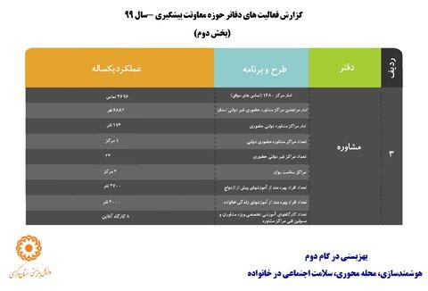اینفو گرافی ا گزارش فعالیتهای حوزه امورپیشگیری