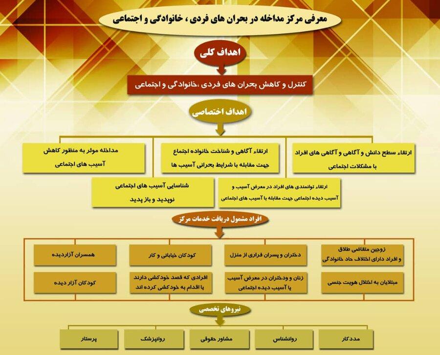 افتتاح مرکز مداخله در بحران بهزیستی خوسف خ ج