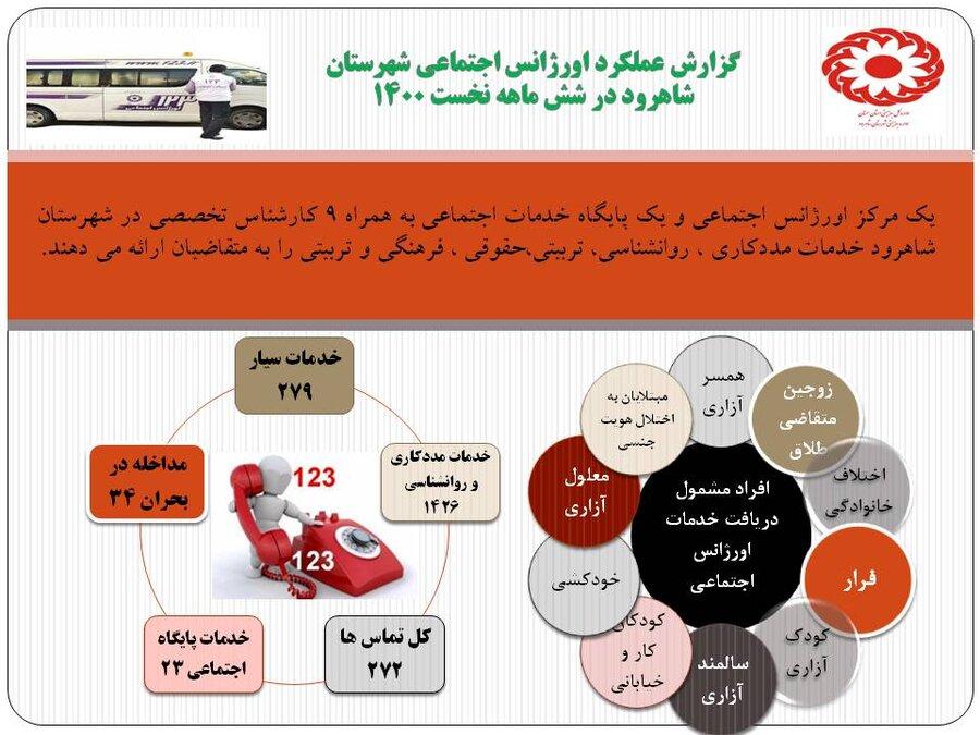 اینفوگرافیک | خدمات ارائه شده اورژانس اجتماعی شهرستان شاهرود